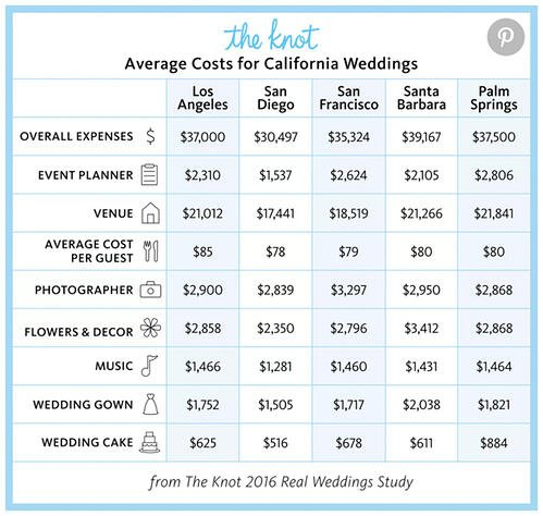 At Wedgewood Weddings, the average all-in wedding cost last year was around $17,000 in the Sacramento region.
