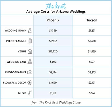 The Knot Arizona Wedding Costs | Wedgewood Weddings
