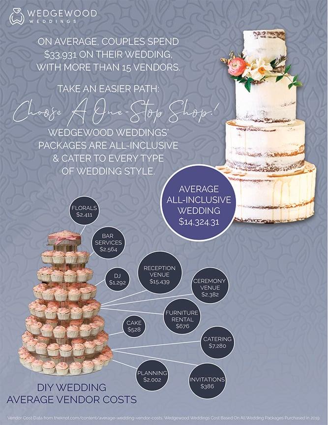 Wedgewood Weddings - Average Cost Vs DIY - Portrait