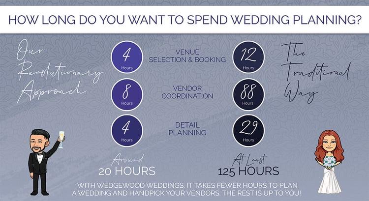 Wedgewood Weddings - Average Hours To Plan-2